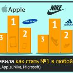 4 маркетинг-правила как стать №1 в любой нише (на примере Coca-Cola, Apple, Nike, Microsoft)